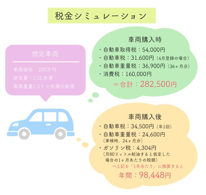 量 車 税金 排気